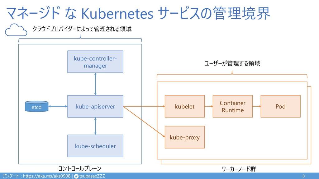 マネージド な Kubernetes サービスの管理境界 8 kube-apiserver k...
