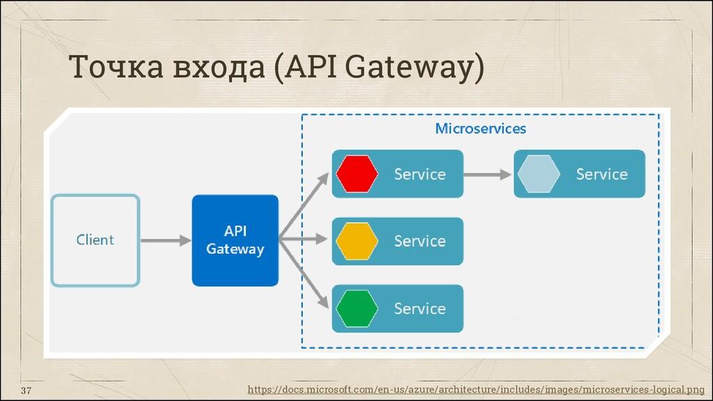 Точка входа (API Gateway) 37 https://docs.micro...