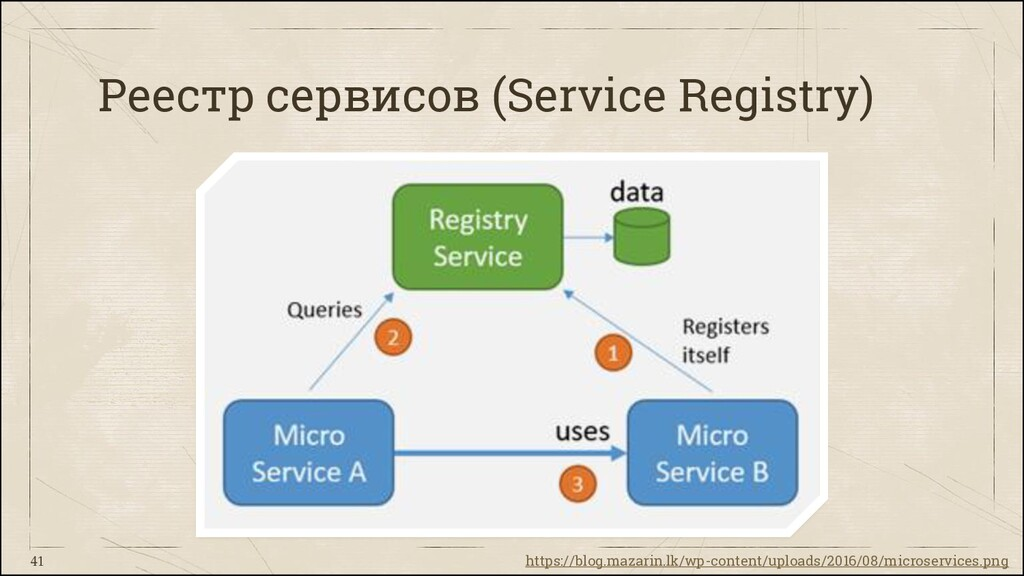Реестр сервисов (Service Registry) 41 https://b...