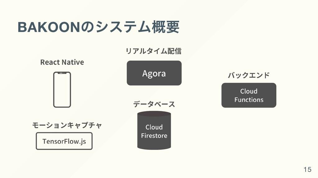 BAKOON のシステム概要 15