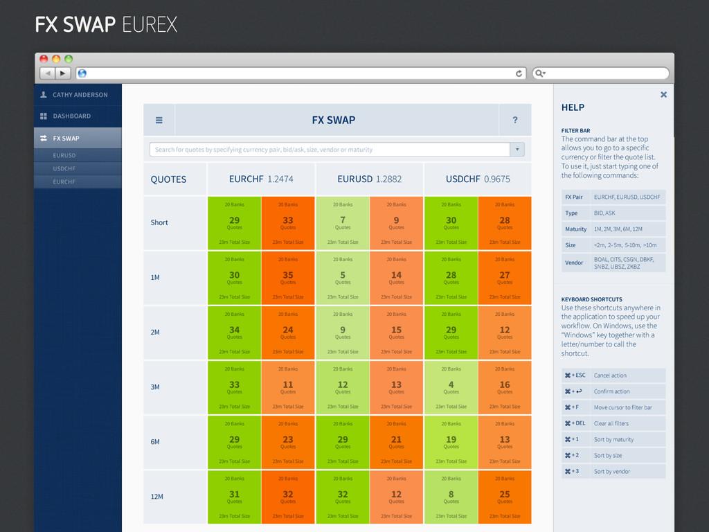 FX SWAP EUREX
