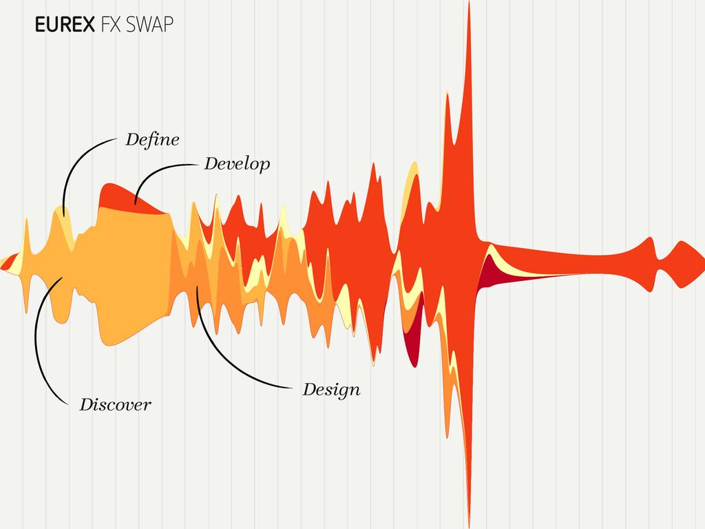 EUREX FX SWAP Discover Design Develop Define