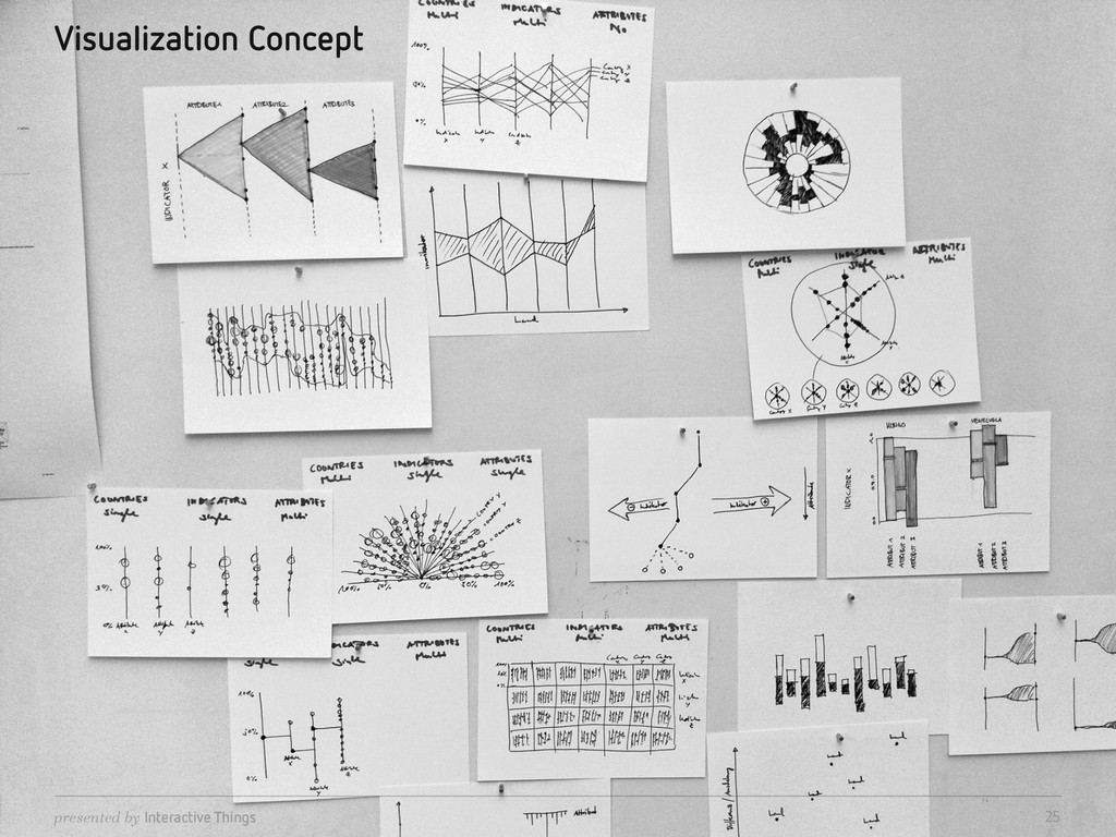 presented by Interactive Things Visualization C...
