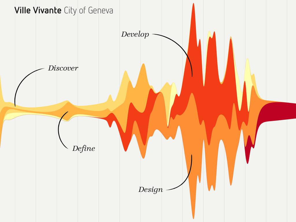 Ville Vivante City of Geneva Define Discover Dev...