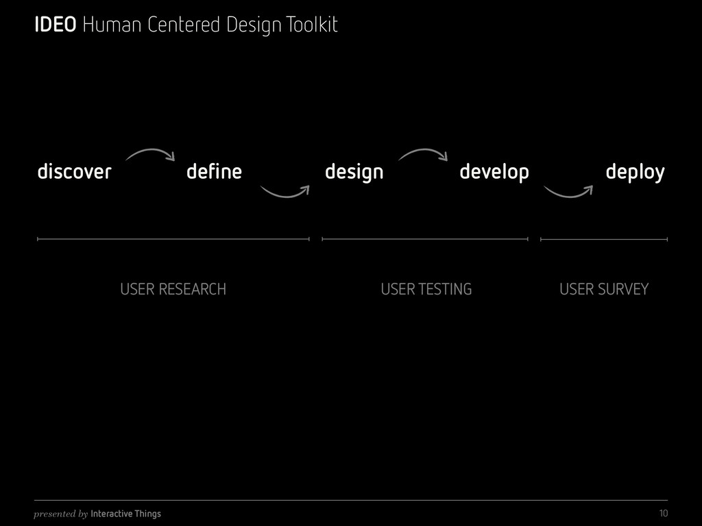 presented by Interactive Things IDEO Human Cent...