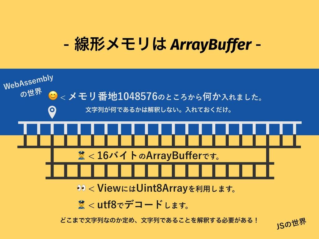 ઢܗϝϞϦ ArrayBuffer  ϝϞϦ൪ͷͱ͜Ζ͔ΒԿ͔ೖ...