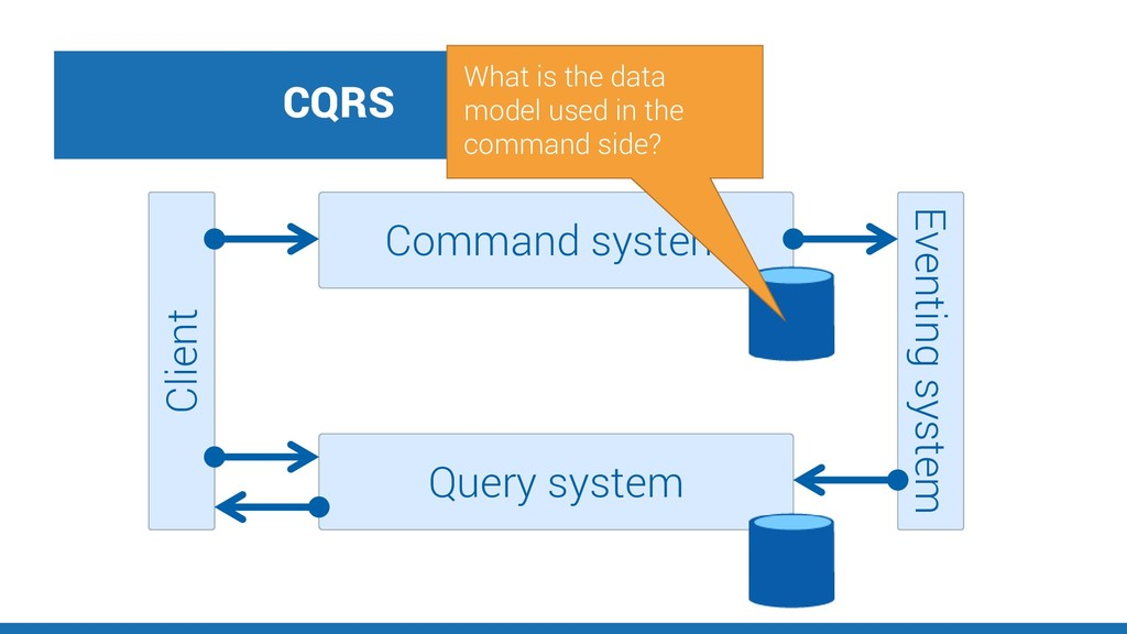 CQRS Client Command system Query system Eventin...
