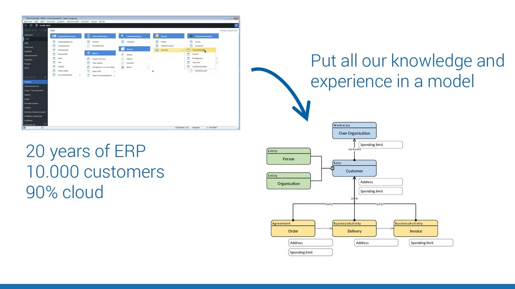 20 years of ERP 10.000 customers 90% cloud Pers...