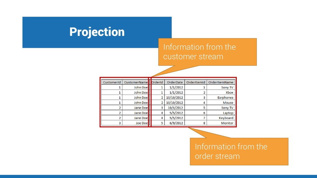 Projection Information from the customer stream...