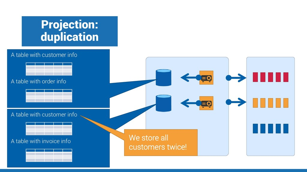 Projection: duplication A table with customer i...