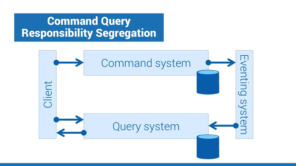 Command Query Responsibility Segregation Client...