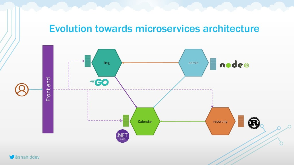 @shahiddev Evolution towards microservices arch...
