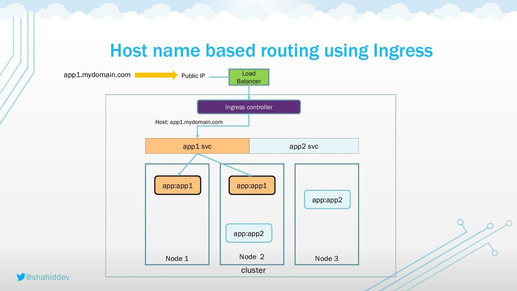 @shahiddev Host name based routing using Ingres...