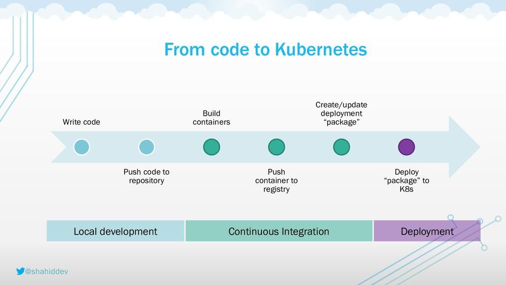 @shahiddev From code to Kubernetes Write code P...