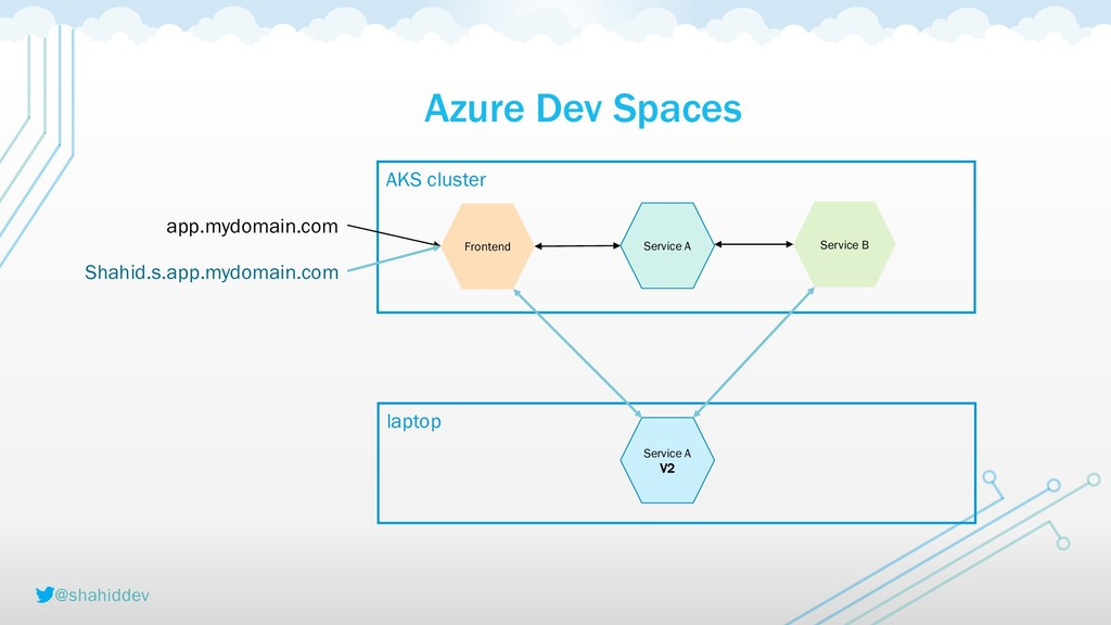 @shahiddev AKS cluster Azure Dev Spaces Fronten...
