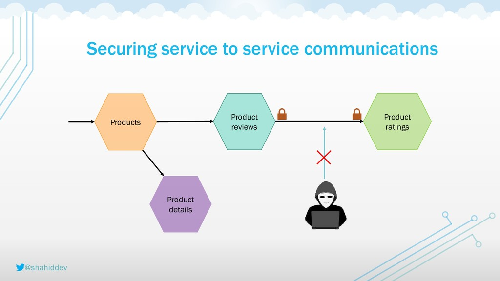 @shahiddev Securing service to service communic...