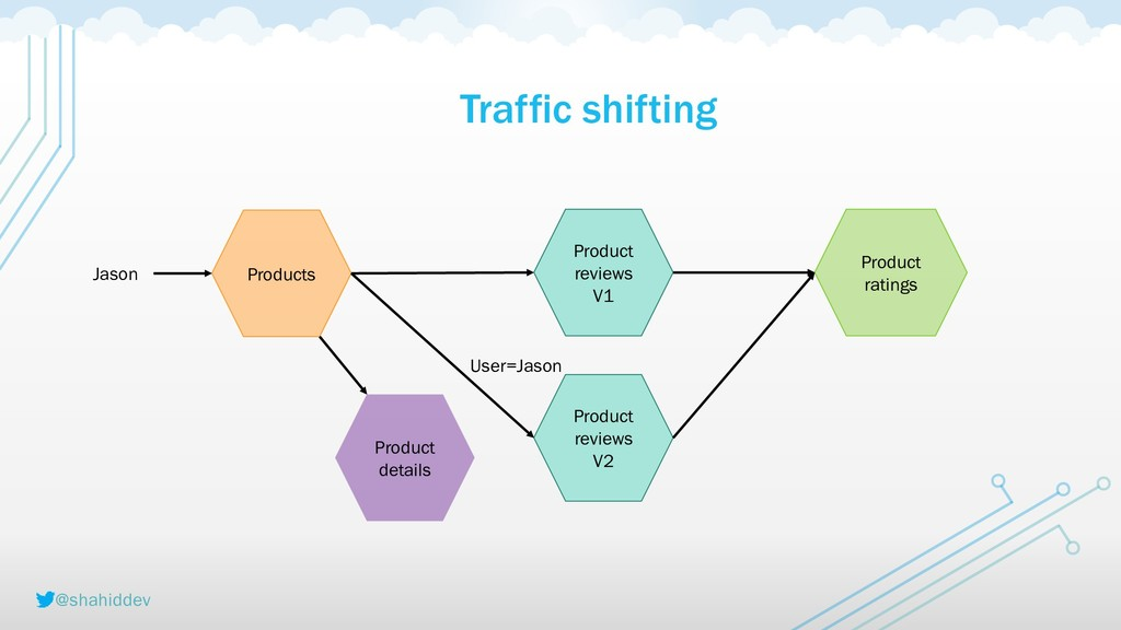 @shahiddev Traffic shifting Products Product re...