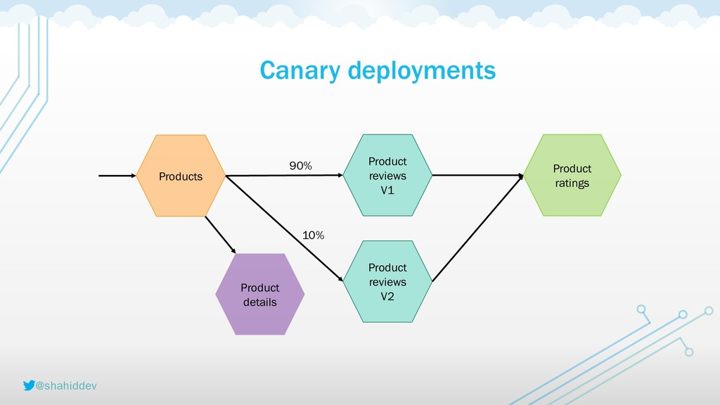 @shahiddev Canary deployments Products Product ...
