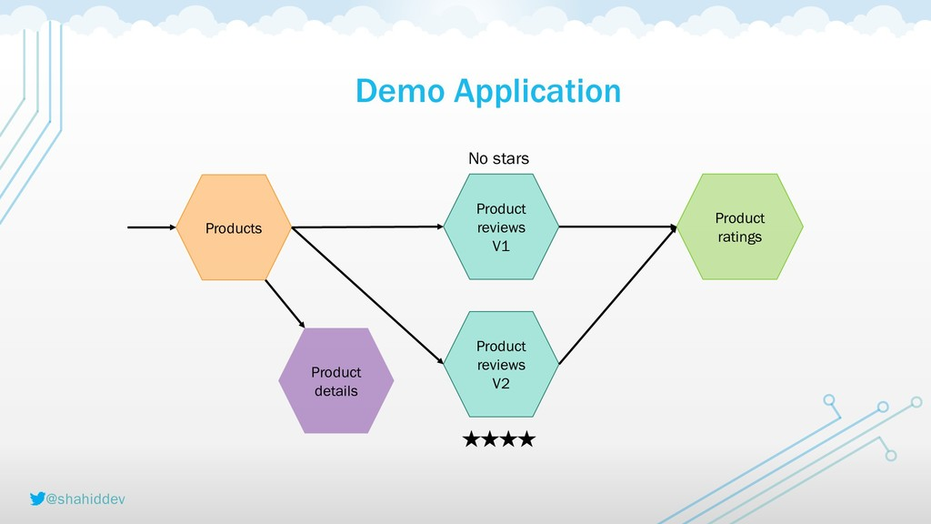 @shahiddev Demo Application Products Product re...
