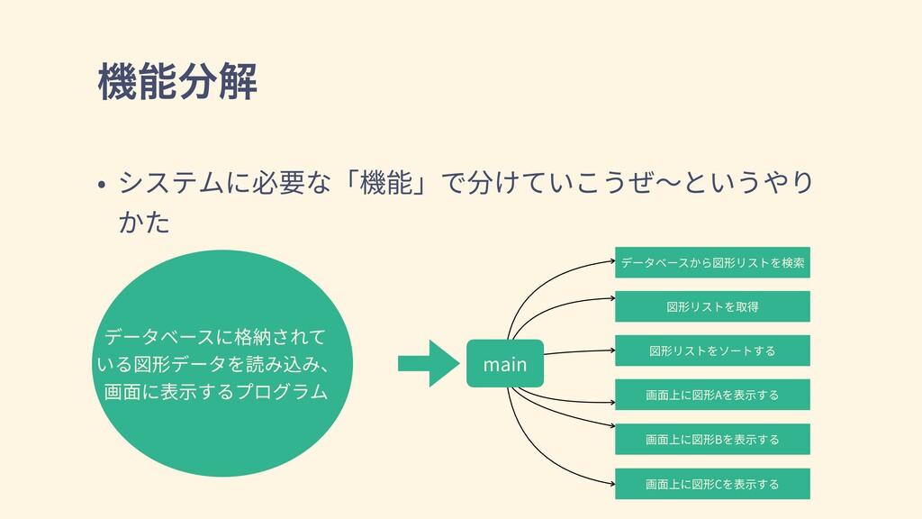 ػղ • システムに必要な「機能」で分けていこうぜ〜というやり かた データベースに格納さ...