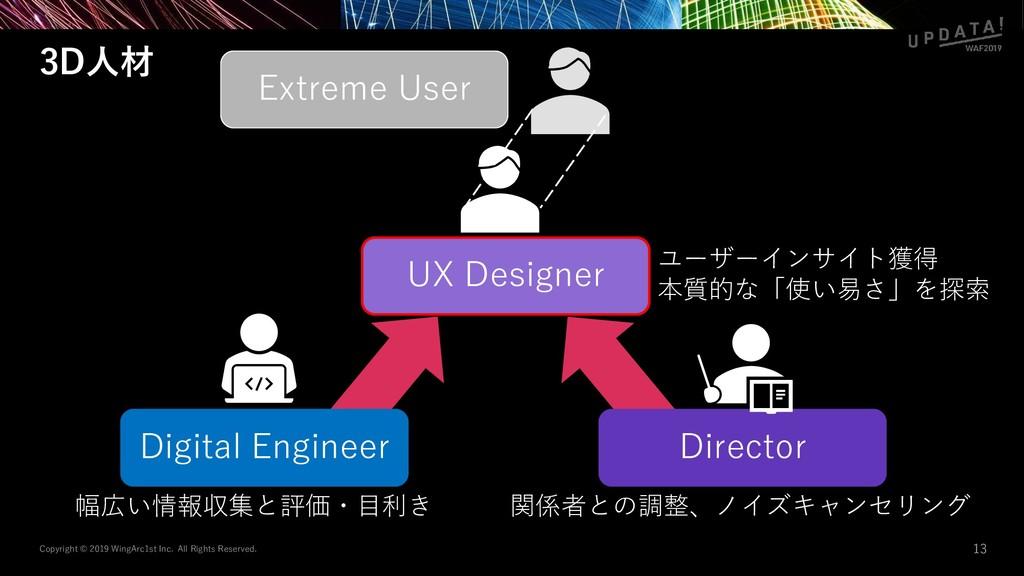 UX Designer 3D人材 Copyright © 2019 WingArc1st In...