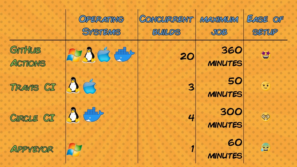Operating Systems Concurrent builds maximum job...