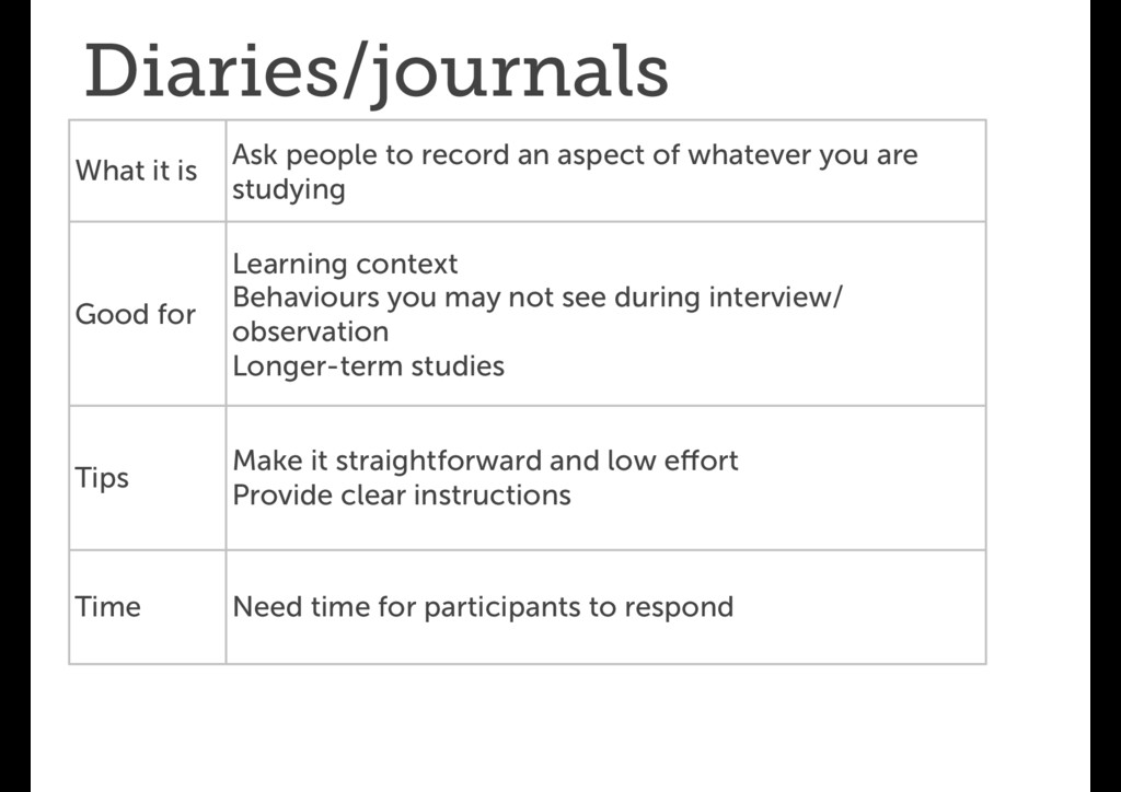 Diaries/journals What it is Ask people to recor...