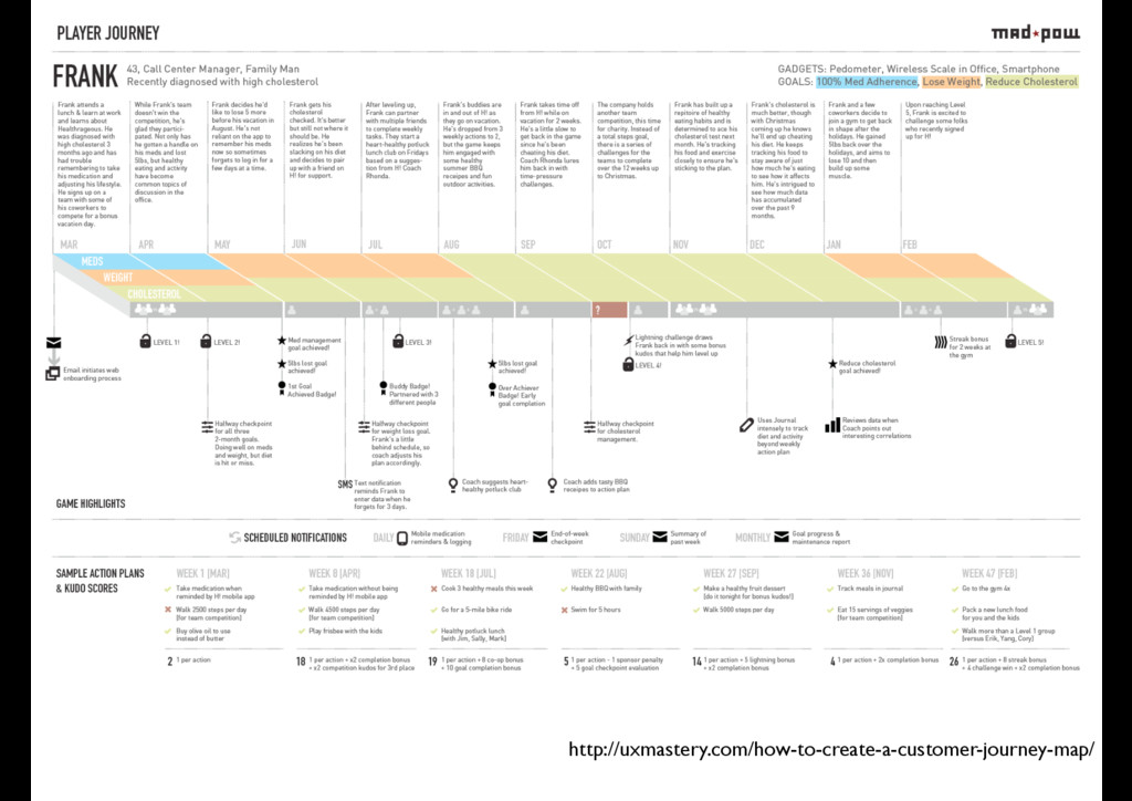 http://uxmastery.com/how-to-create-a-customer-j...