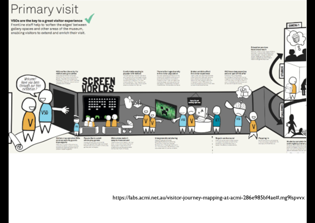https://labs.acmi.net.au/visitor-journey-mappin...