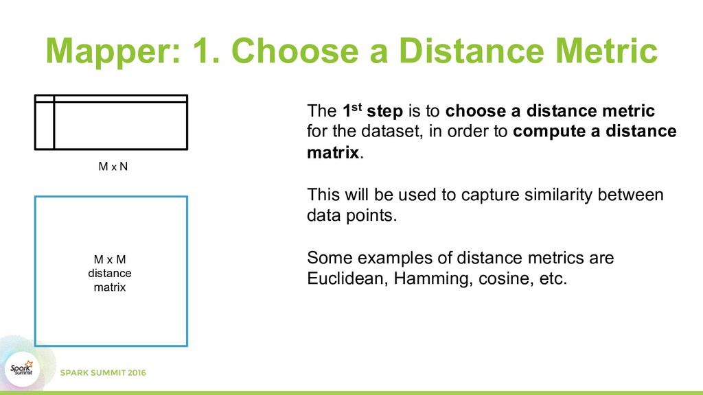 M x M distance matrix Mapper: 1. Choose a Dista...