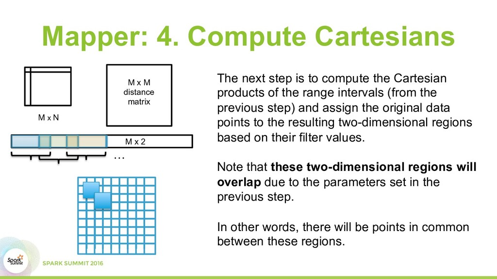 M x M distance matrix Mapper: 4. Compute Cartes...