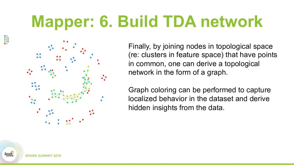 Mapper: 6. Build TDA network Finally, by joinin...