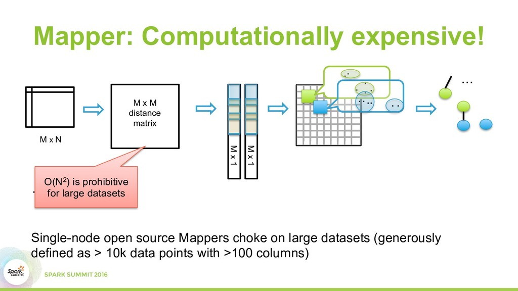 Mapper: Computationally expensive! M x M distan...