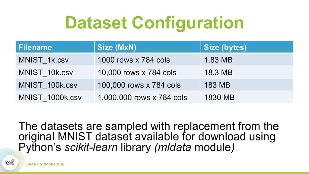 Dataset Configuration Filename Size (MxN) Size ...