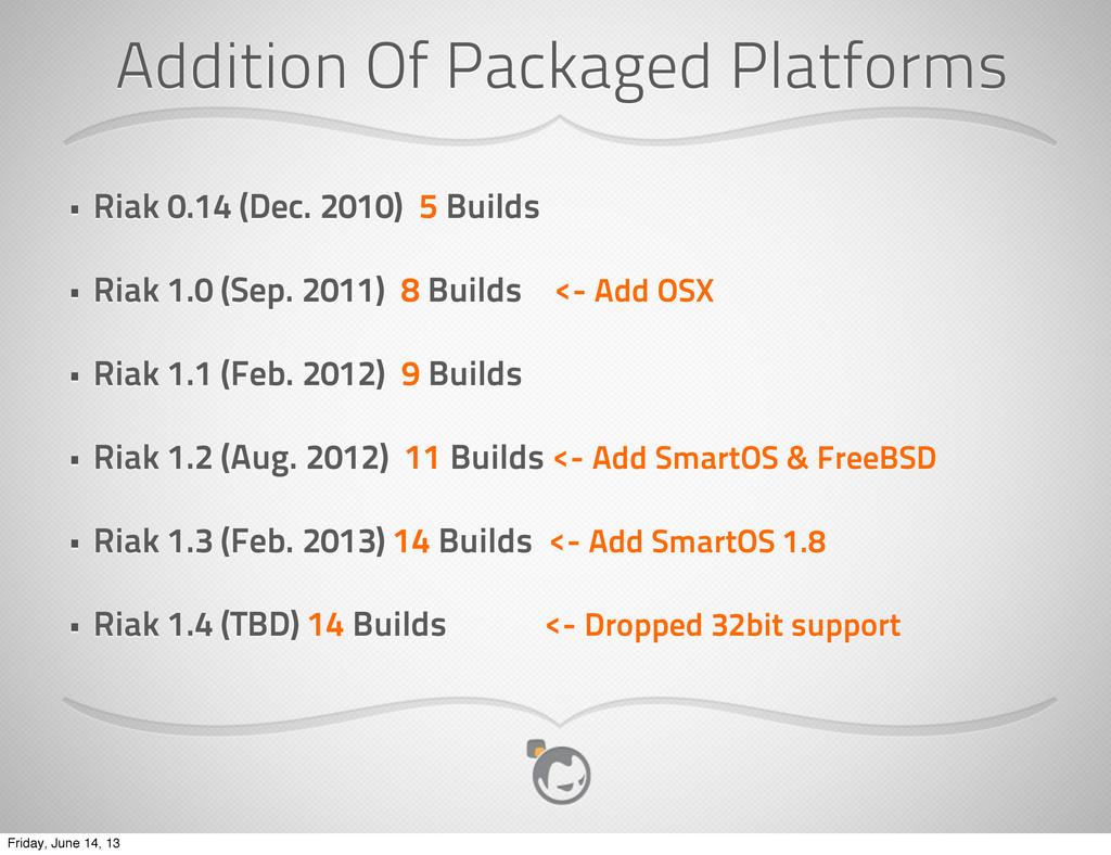 Addition Of Packaged Platforms • Riak 0.14 (Dec...