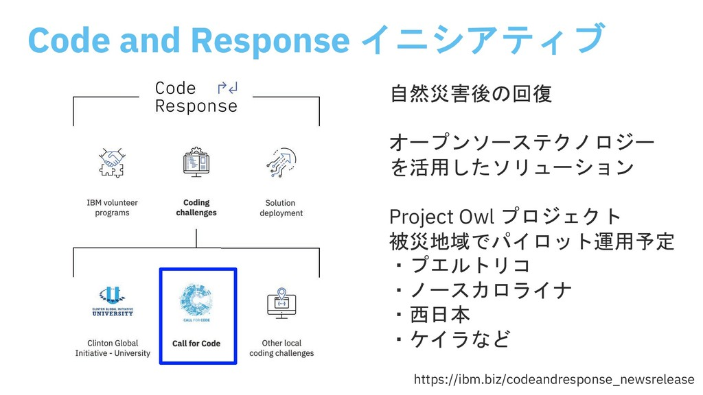 Code and Response    643-.)/ '%'$...