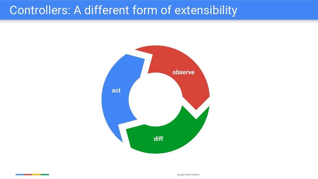 Google Cloud Platform Controllers: A different ...