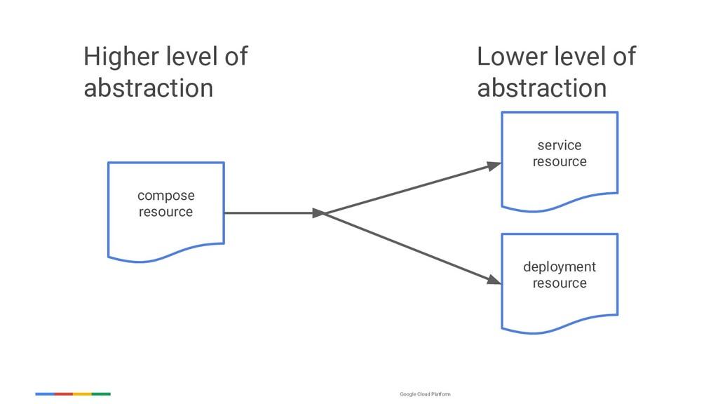 Google Cloud Platform compose resource service ...