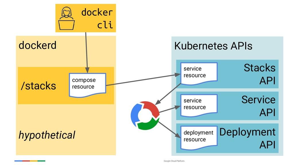 Google Cloud Platform Kubernetes APIs Service A...