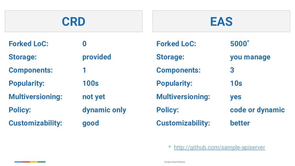 Google Cloud Platform EAS Forked LoC: 0 Storage...