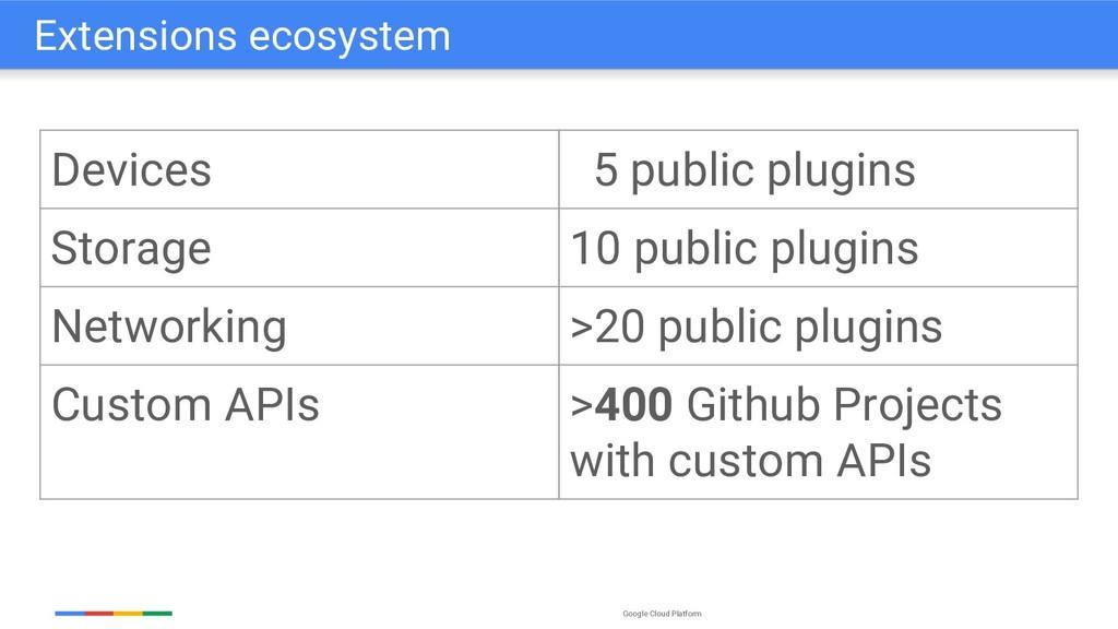 Google Cloud Platform Extensions ecosystem Devi...
