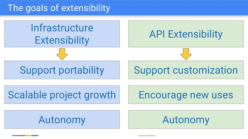 Google Cloud Platform The goals of extensibilit...