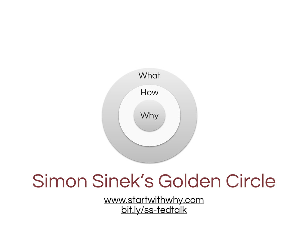 What How Why Simon Sinek's Golden Circle www.st...