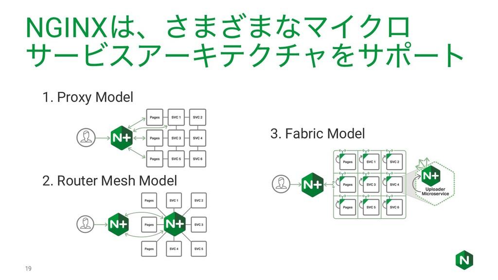 NGINXɺ͞·͟·ͳϚΠΫϩ αʔϏεΞʔΩςΫνϟΛαϙʔτ 3. Fabric Mod...