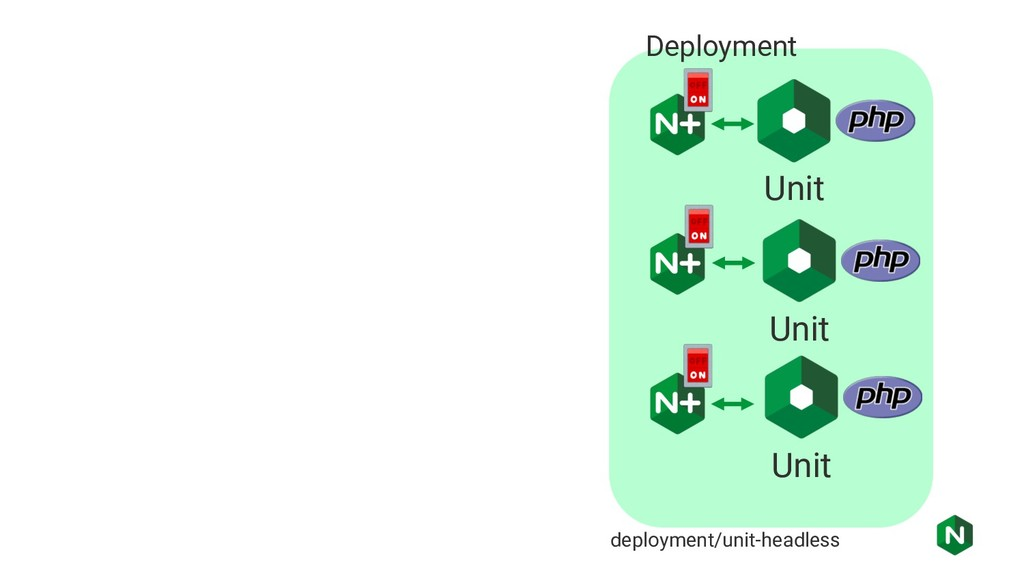 Unit deployment/unit-headless Deployment Unit U...