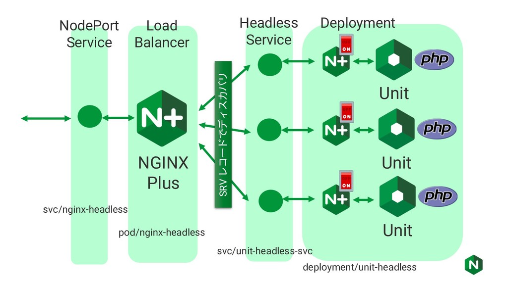 Unit deployment/unit-headless svc/unit-headless...