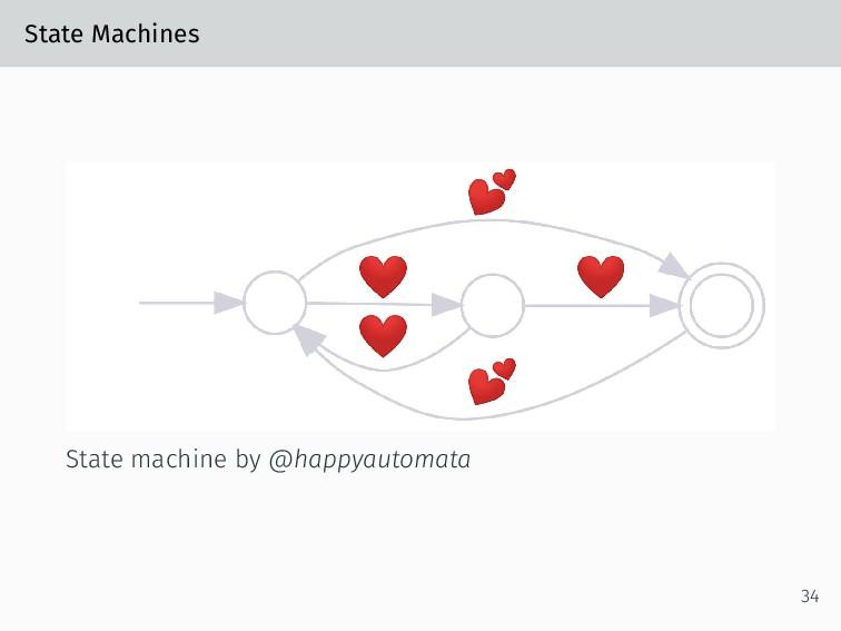 State Machines State machine by @happyautomata ...
