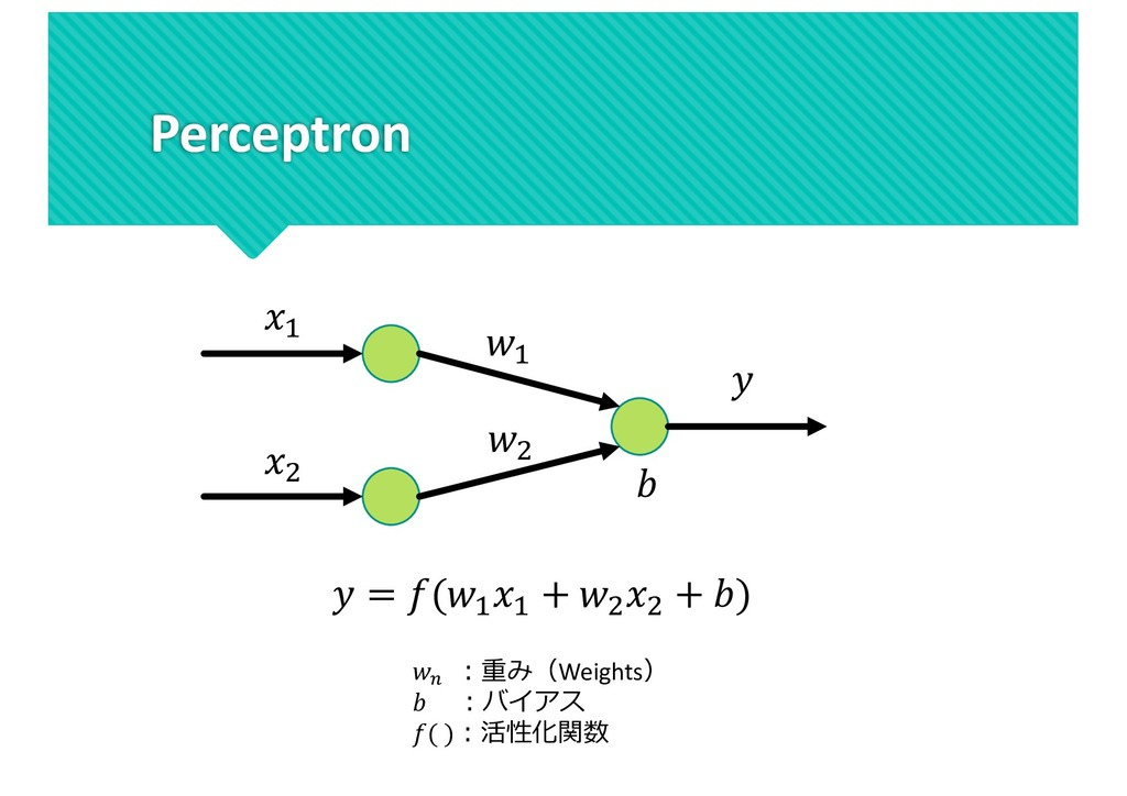 """Perceptron """" # """" #    = ("""" """" + # # + ) , ︓重み(We..."""