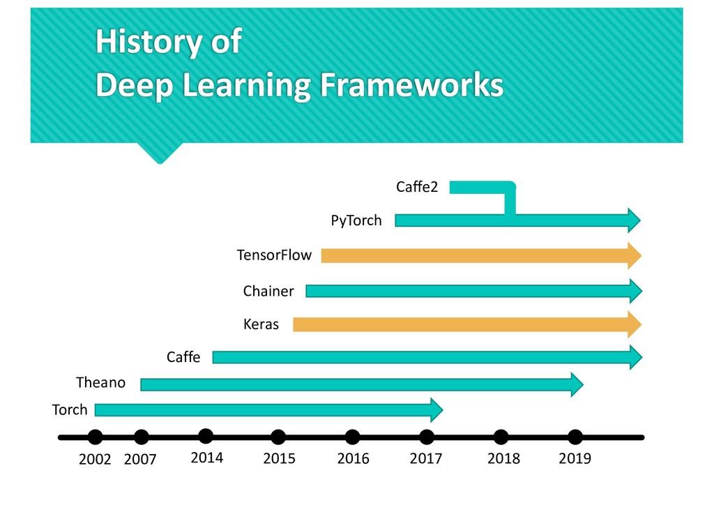 History of Deep Learning Frameworks 2019 2018 2...