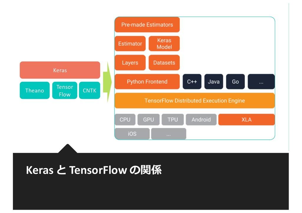 Keras と TensorFlow の関係 Keras Theano Tensor Flow...